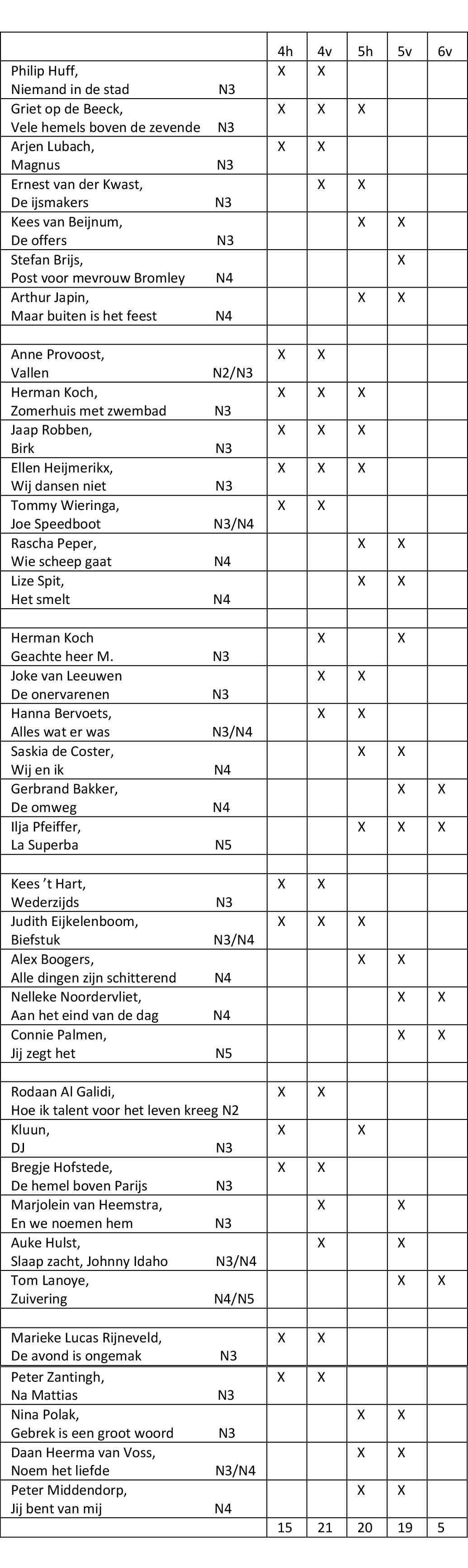 https://pratenoverromanfragmenten.nl/wp-content/uploads/2019/06/Schema-36-gebruikte-boeken-per-leerjaar-juni-2019-1.jpg