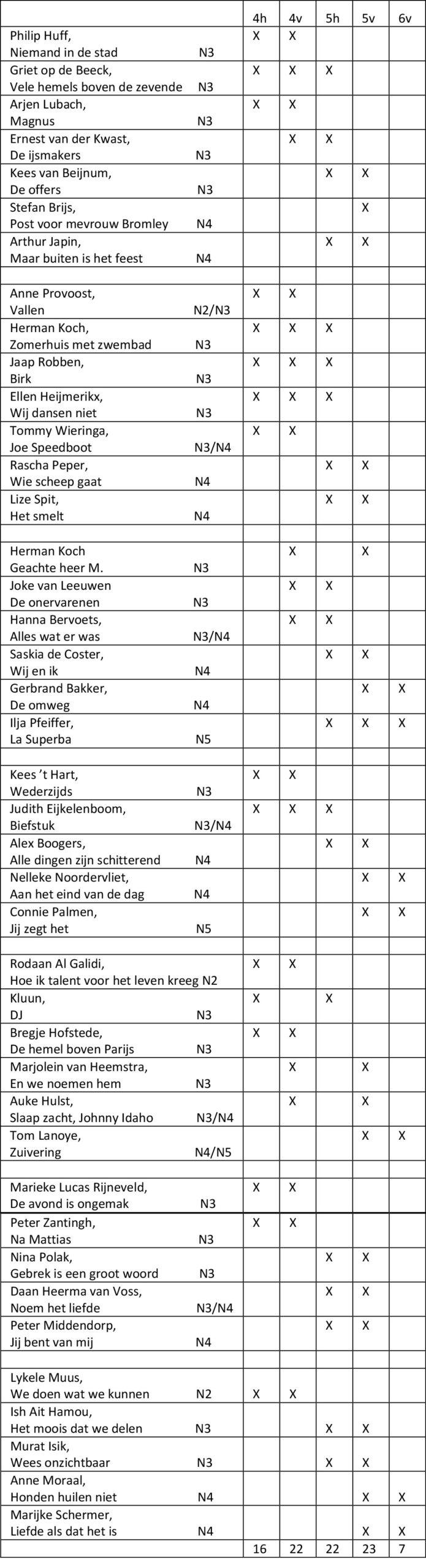https://pratenoverromanfragmenten.nl/wp-content/uploads/2020/10/Schema-41-gebruikte-boeken-per-leerjaar-augustus-2020-1-scaled.jpg